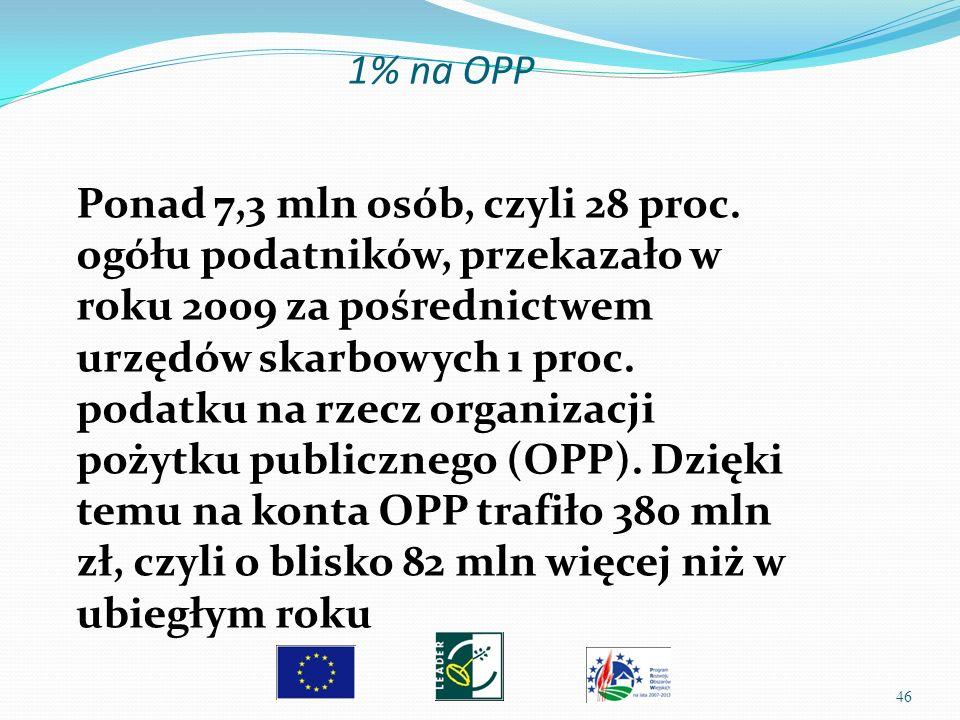 1% na OPP