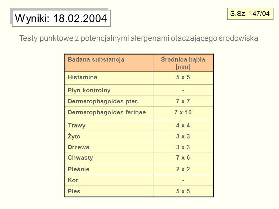 Ś.Sz. 147/04 Wyniki: 18.02.2004. Testy punktowe z potencjalnymi alergenami otaczającego środowiska.