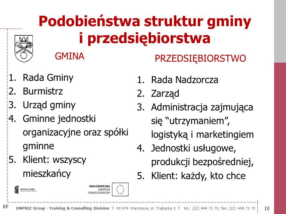 Podobieństwa struktur gminy i przedsiębiorstwa