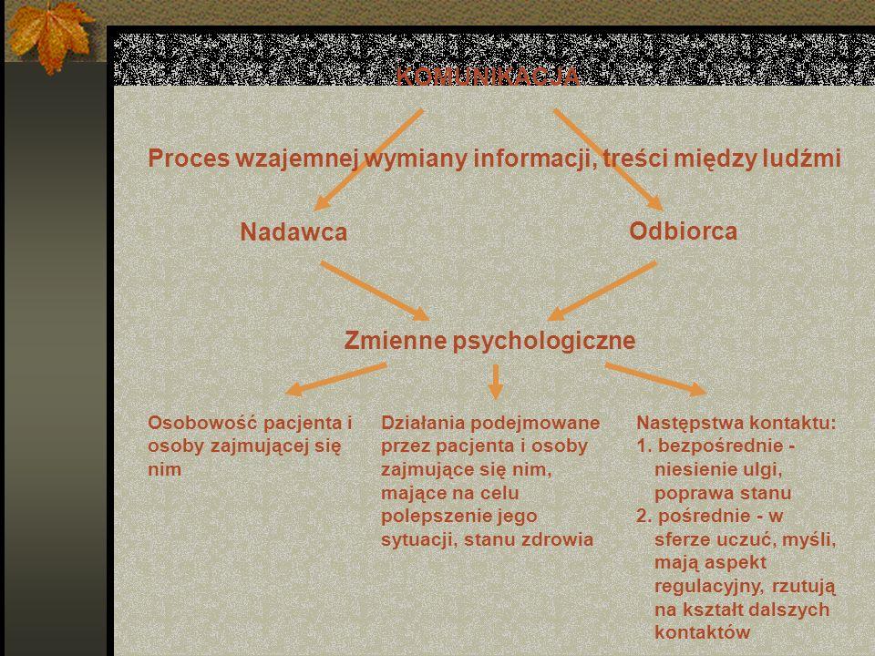 Proces wzajemnej wymiany informacji, treści między ludźmi