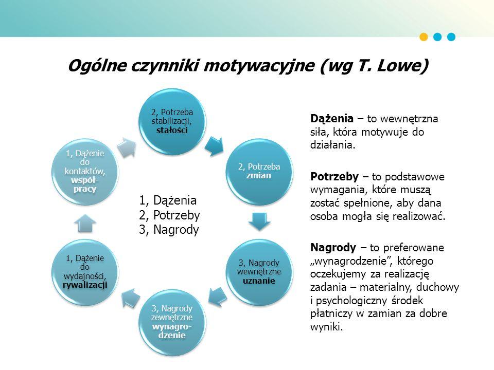 Ogólne czynniki motywacyjne (wg T. Lowe)