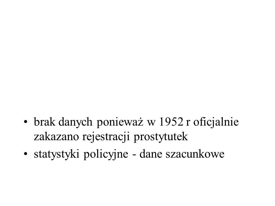 brak danych ponieważ w 1952 r oficjalnie zakazano rejestracji prostytutek