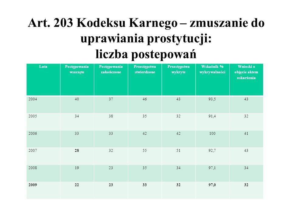Art. 203 Kodeksu Karnego – zmuszanie do uprawiania prostytucji: liczba postepowań