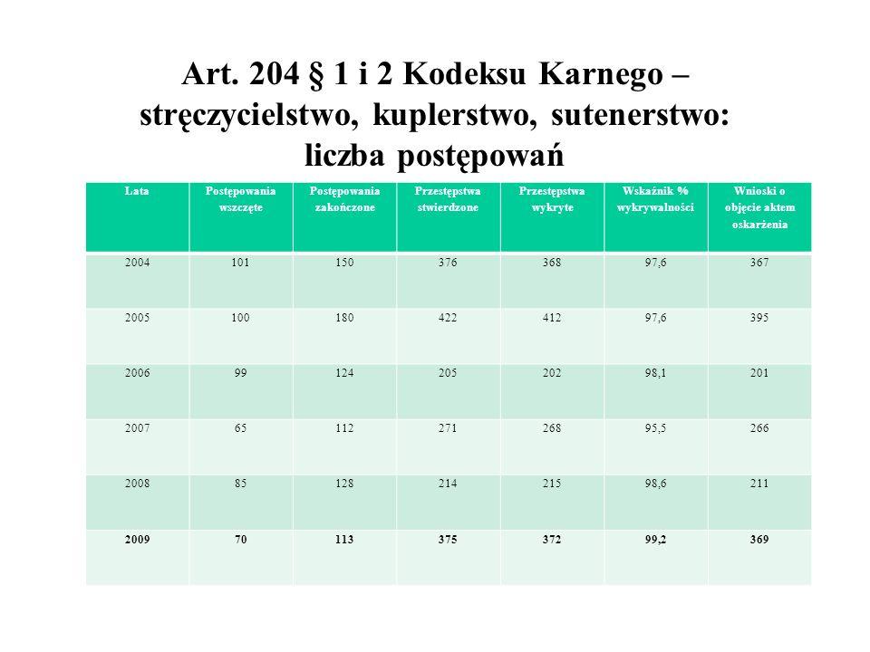 Art. 204 § 1 i 2 Kodeksu Karnego – stręczycielstwo, kuplerstwo, sutenerstwo: liczba postępowań