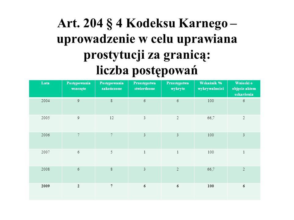 Art. 204 § 4 Kodeksu Karnego – uprowadzenie w celu uprawiana prostytucji za granicą: liczba postępowań