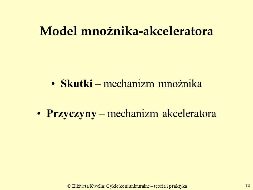 Model mnożnika-akceleratora