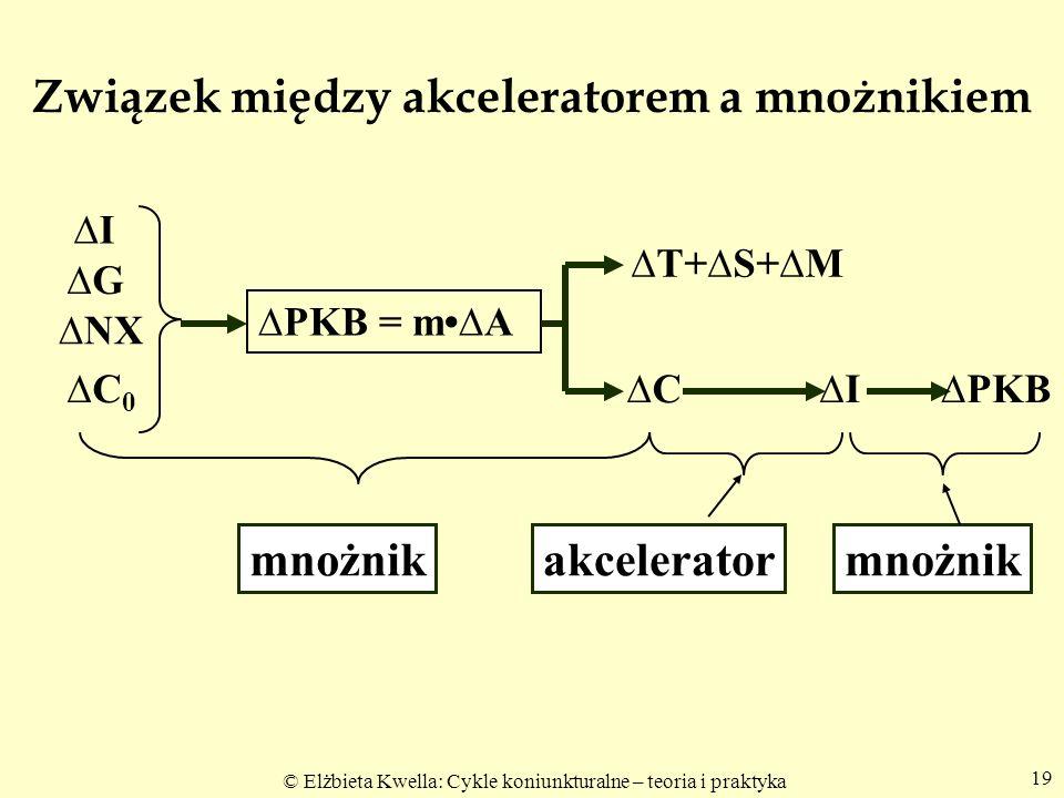Związek między akceleratorem a mnożnikiem