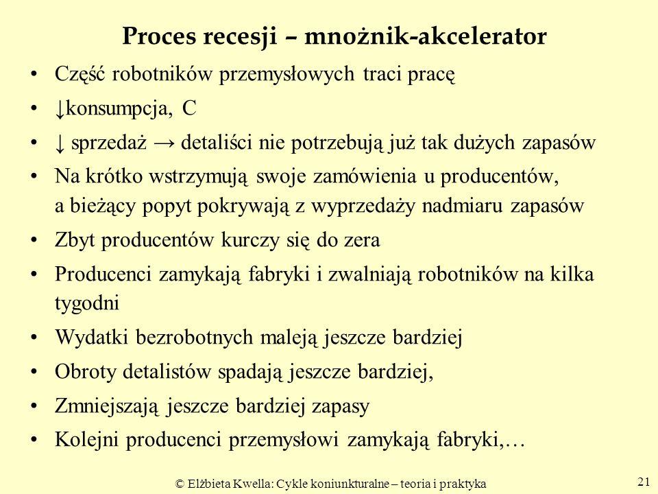 Proces recesji – mnożnik-akcelerator