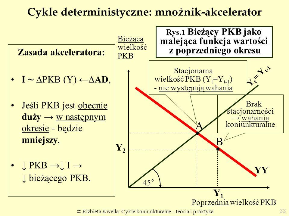 Cykle deterministyczne: mnożnik-akcelerator