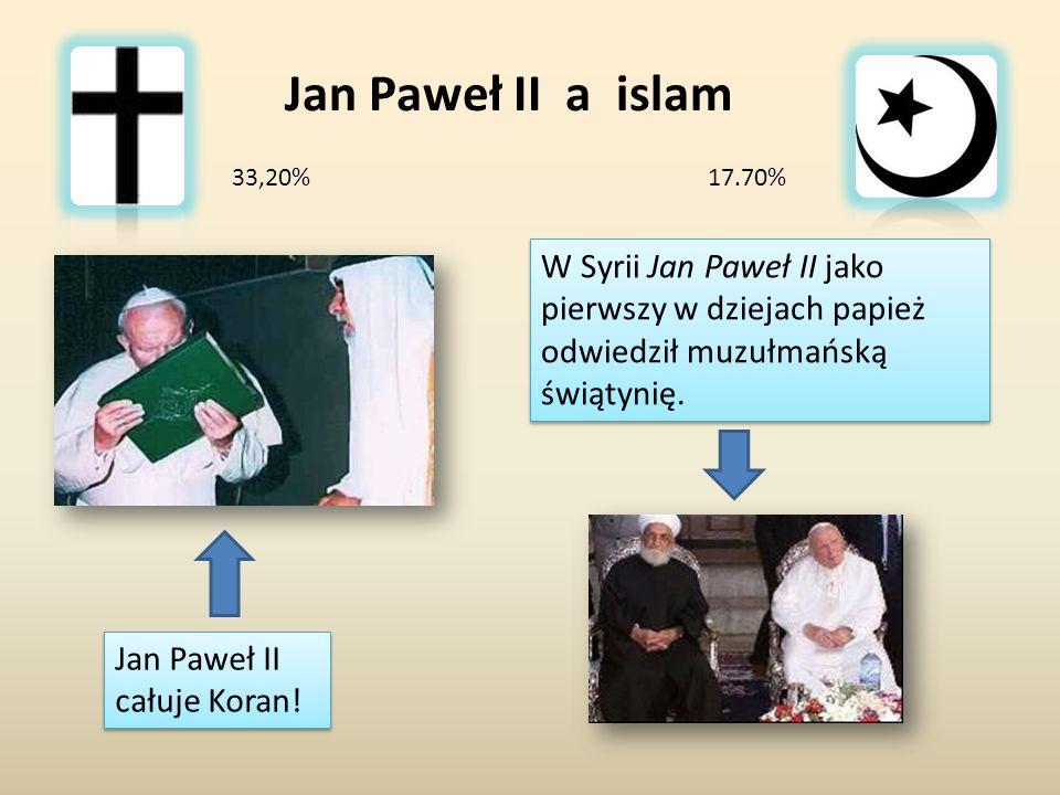 Jan Paweł II a islam 33,20% 17.70% W Syrii Jan Paweł II jako pierwszy w dziejach papież odwiedził muzułmańską świątynię.