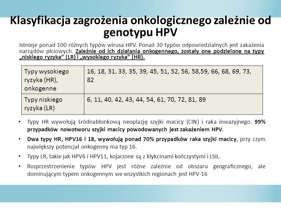 Klasyfikacja zagrożenia onkologicznego zależnie od genotypu HPV