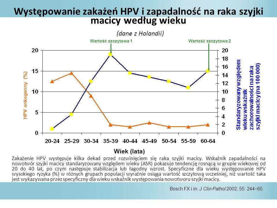 Występowanie zakażeń HPV i zapadalność na raka szyjki macicy według wieku (dane z Holandii)