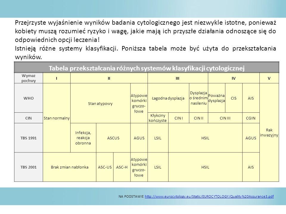 Tabela przekształcania różnych systemów klasyfikacji cytologicznej