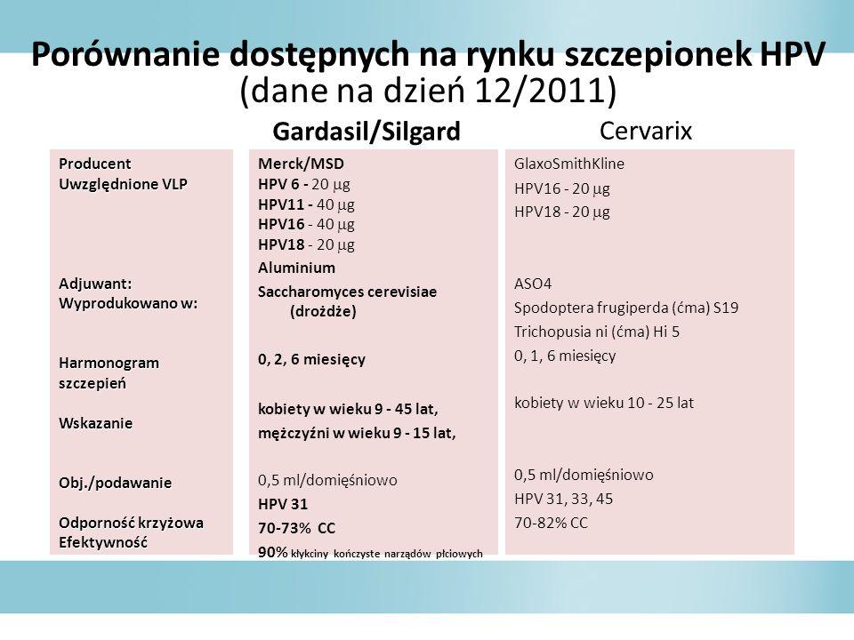 Porównanie dostępnych na rynku szczepionek HPV (dane na dzień 12/2011)