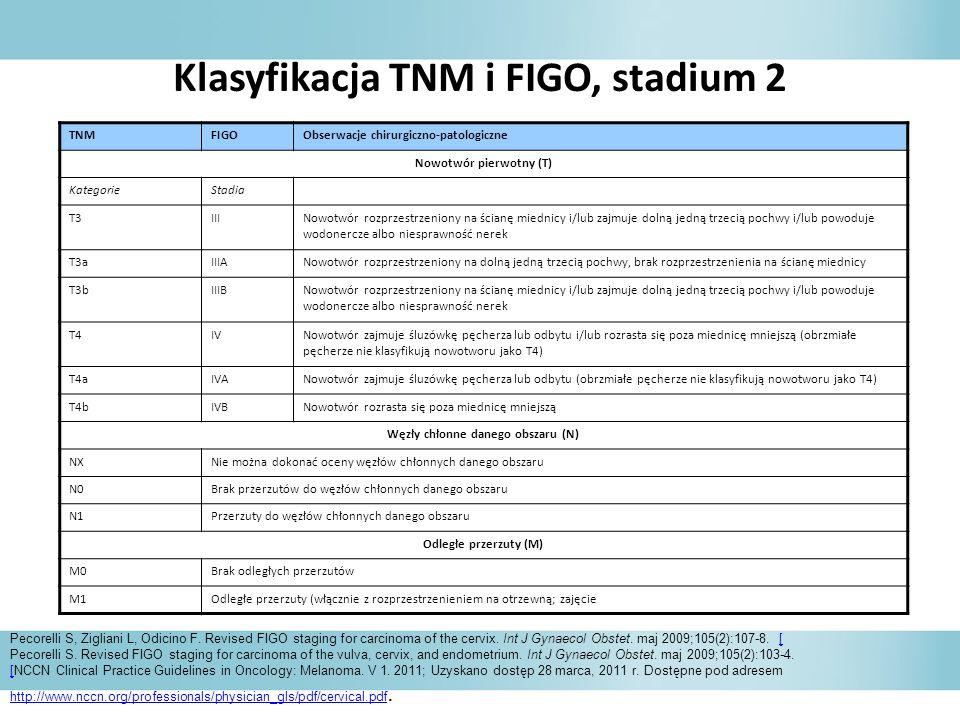 Klasyfikacja TNM i FIGO, stadium 2