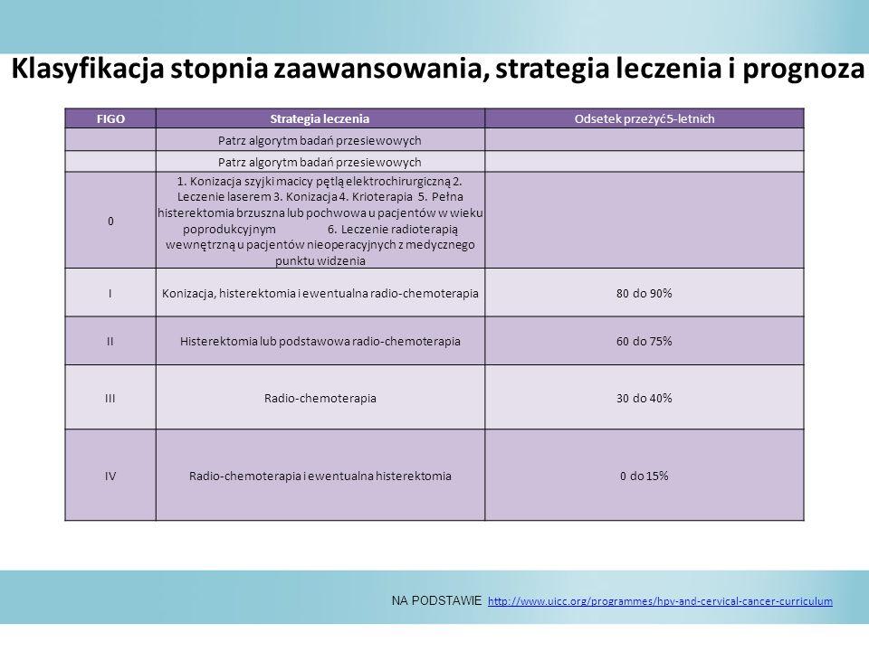 Klasyfikacja stopnia zaawansowania, strategia leczenia i prognoza dotycząca raka szyjki macicy