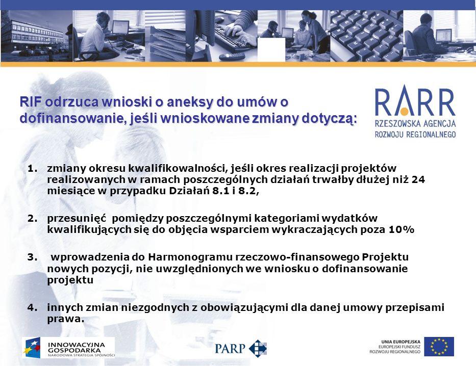 RIF odrzuca wnioski o aneksy do umów o dofinansowanie, jeśli wnioskowane zmiany dotyczą: