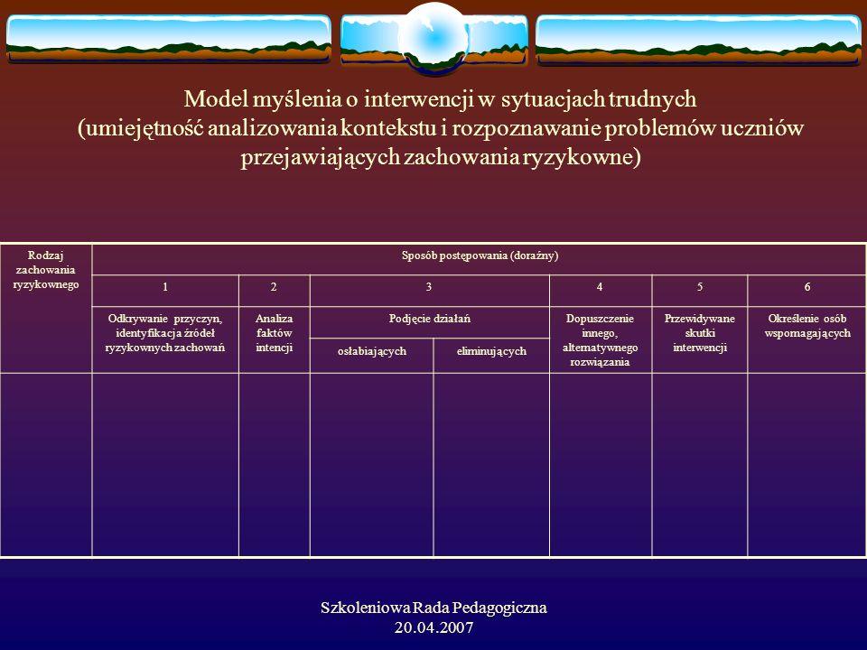Model myślenia o interwencji w sytuacjach trudnych (umiejętność analizowania kontekstu i rozpoznawanie problemów uczniów przejawiających zachowania ryzykowne)