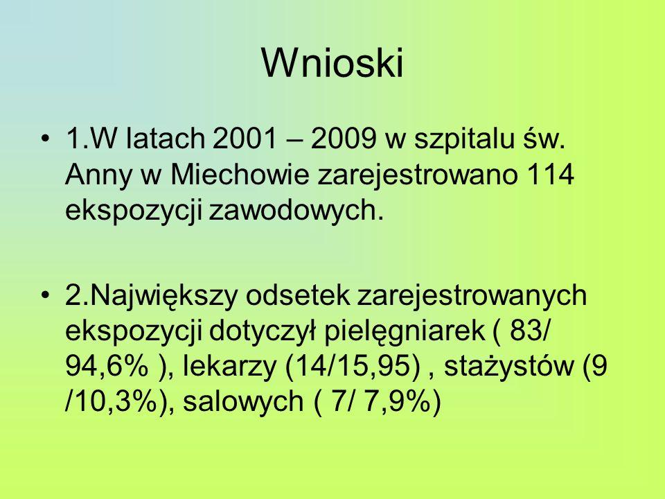 Wnioski 1.W latach 2001 – 2009 w szpitalu św. Anny w Miechowie zarejestrowano 114 ekspozycji zawodowych.