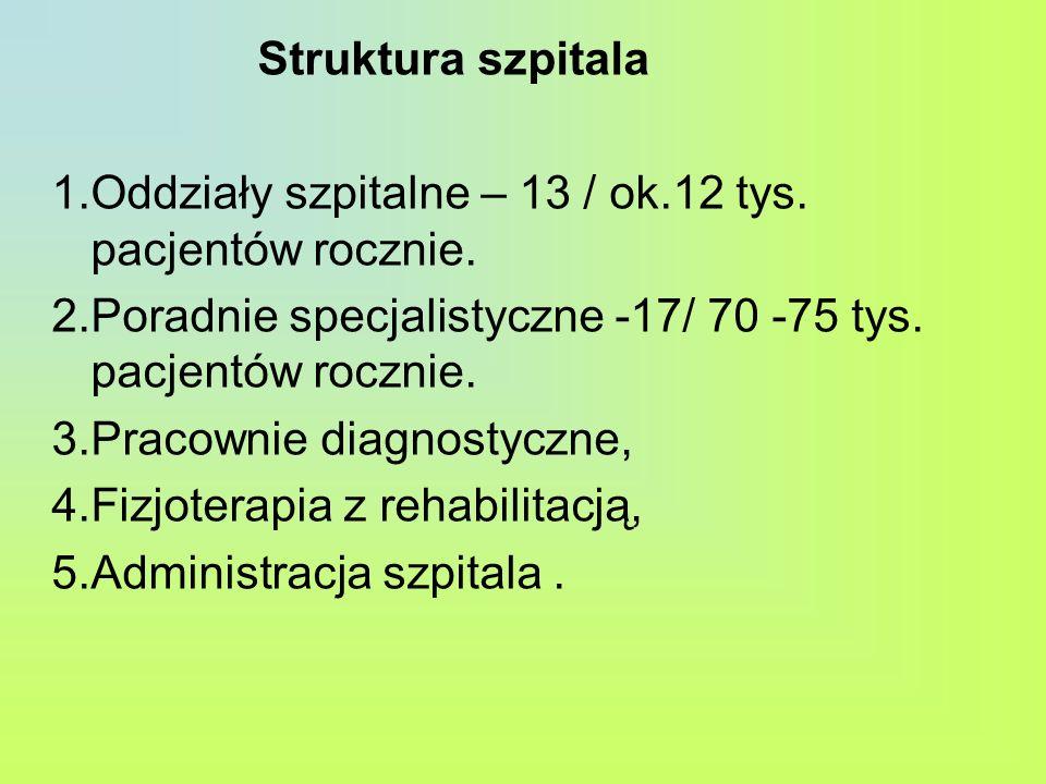 Struktura szpitala Oddziały szpitalne – 13 / ok.12 tys. pacjentów rocznie. Poradnie specjalistyczne -17/ 70 -75 tys. pacjentów rocznie.