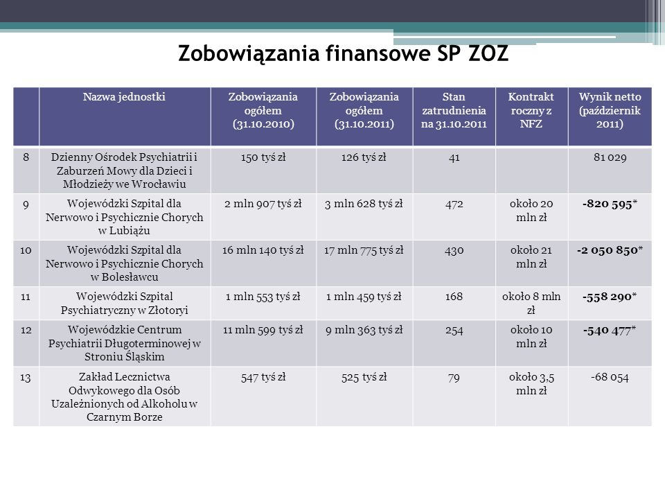 Zobowiązania finansowe SP ZOZ