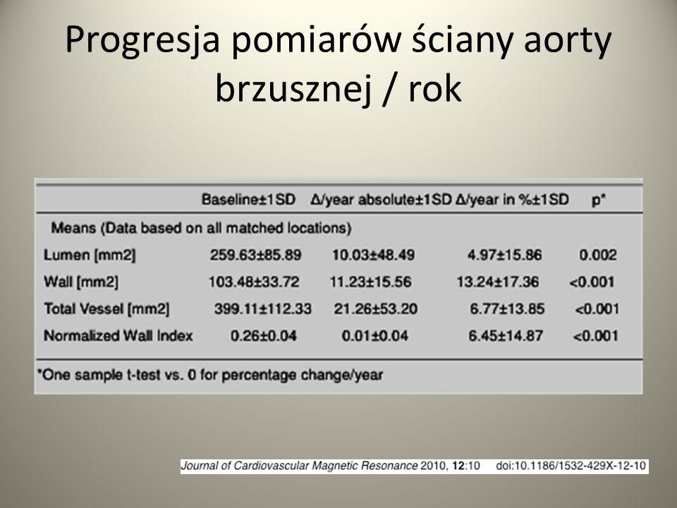Progresja pomiarów ściany aorty brzusznej / rok