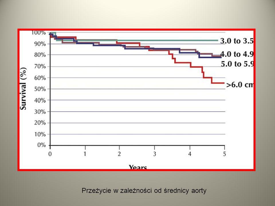 Przeżycie w zależności od średnicy aorty