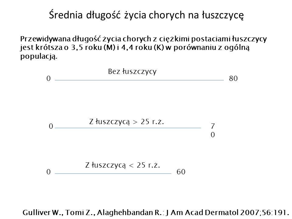 Średnia długość życia chorych na łuszczycę