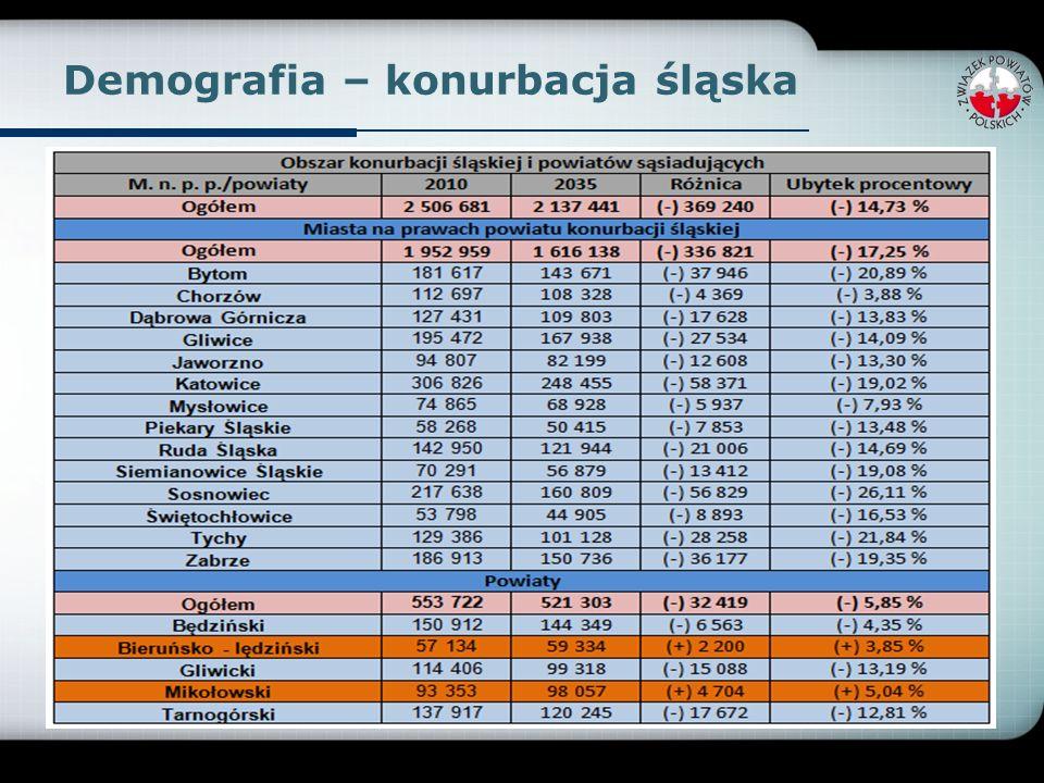 Demografia – konurbacja śląska