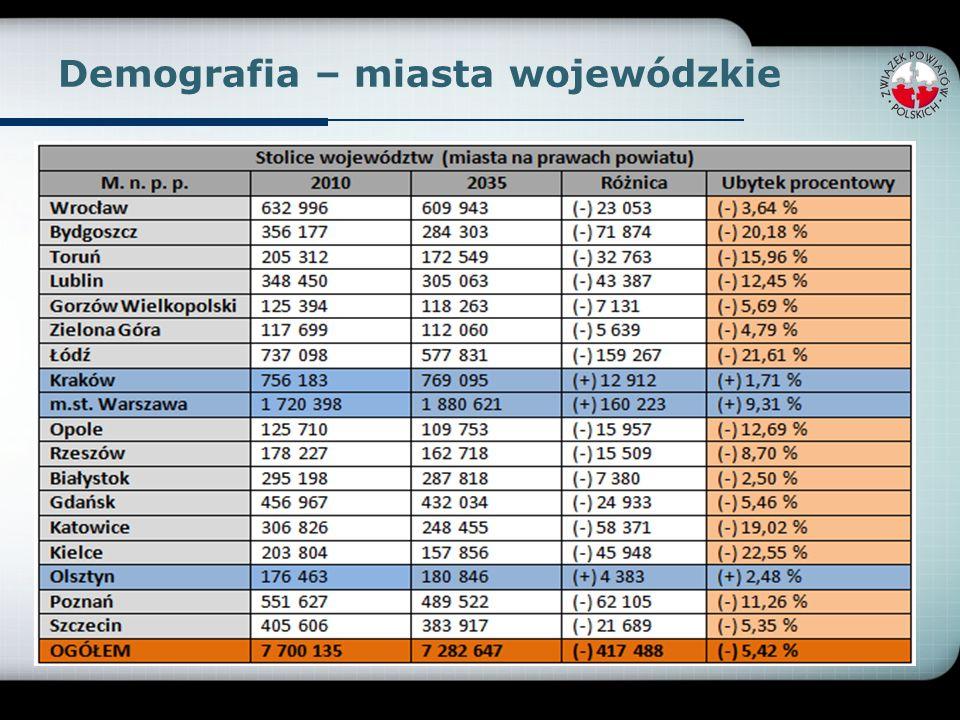 Demografia – miasta wojewódzkie