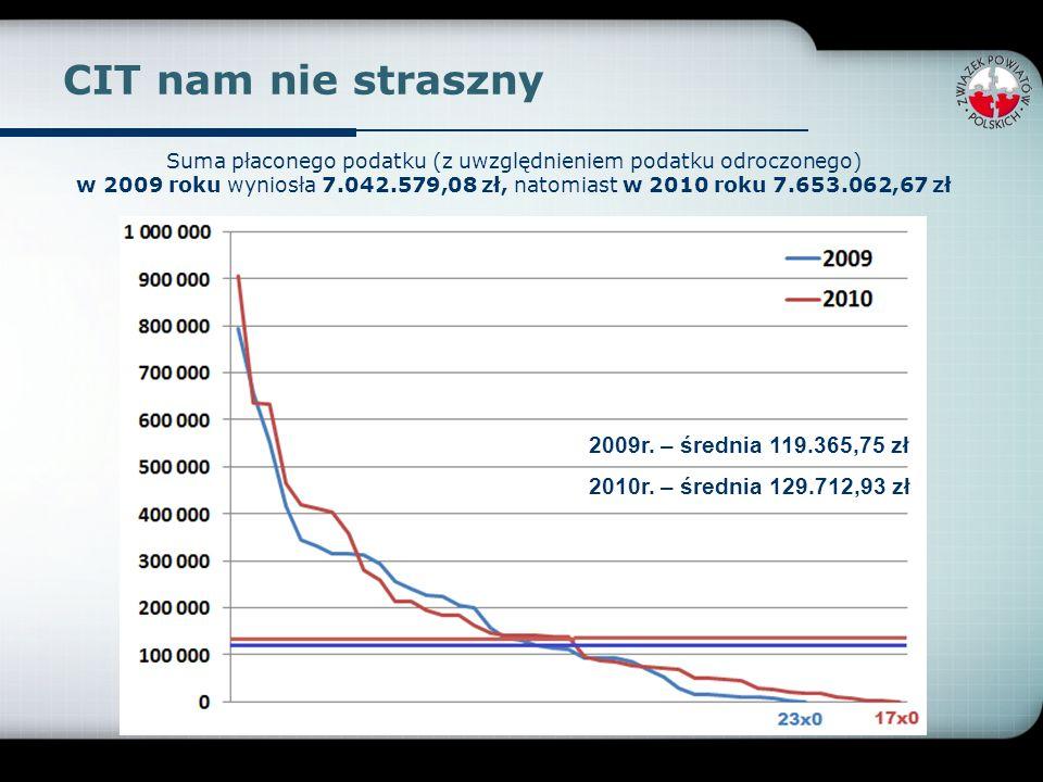 CIT nam nie straszny 2009r. – średnia 119.365,75 zł