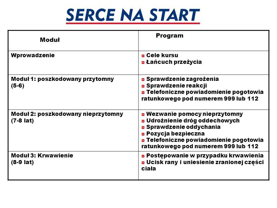 Moduł Program Wprowadzenie ◘ Cele kursu ◘ Łańcuch przeżycia