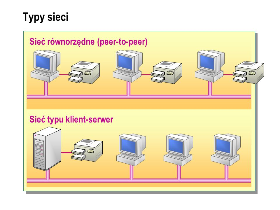 Typy sieci Sieć równorzędne (peer-to-peer) Sieć typu klient-serwer