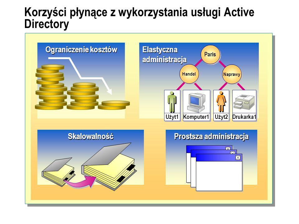 Korzyści płynące z wykorzystania usługi Active Directory