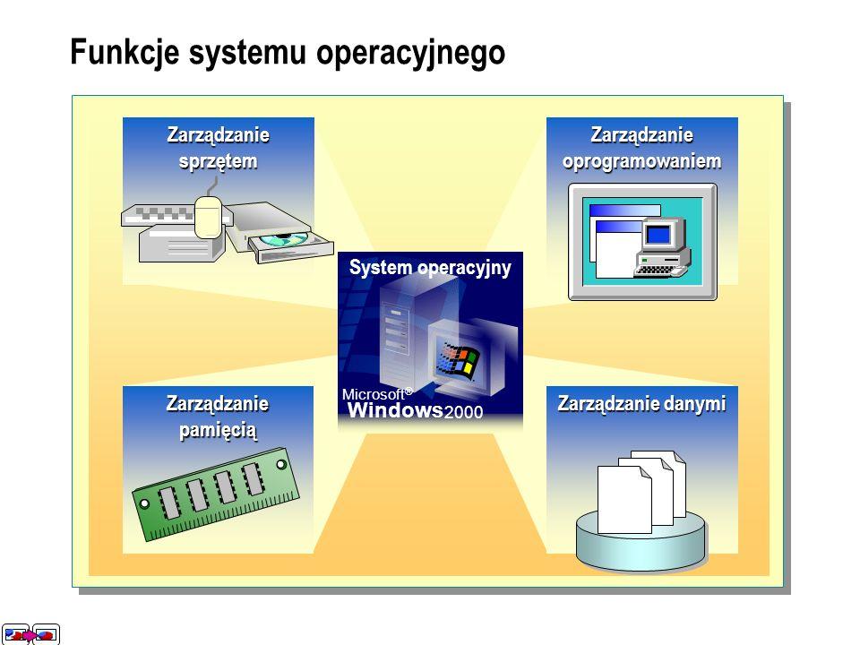 Funkcje systemu operacyjnego