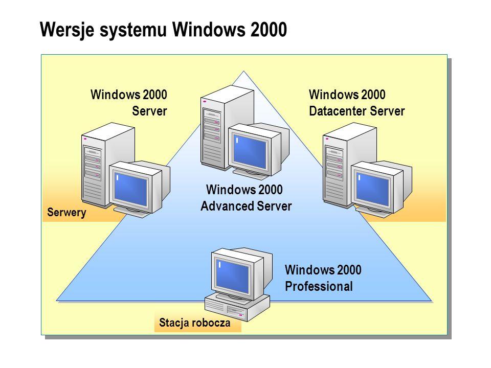 Wersje systemu Windows 2000