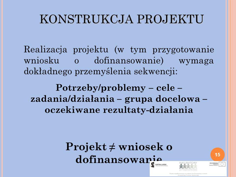 Projekt ≠ wniosek o dofinansowanie