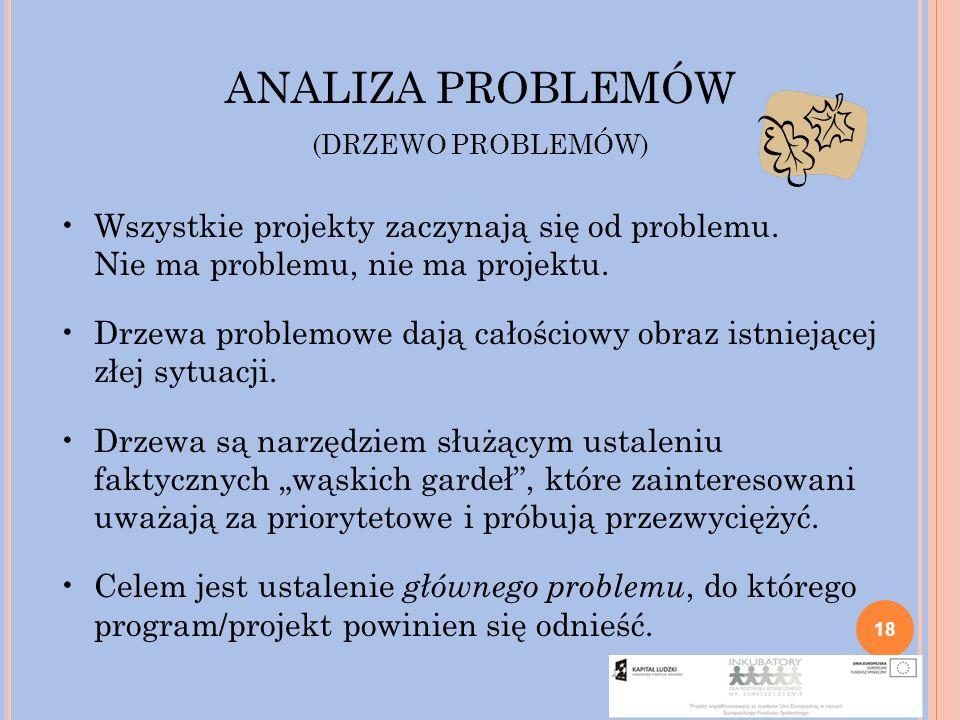 ANALIZA PROBLEMÓW (DRZEWO PROBLEMÓW) Wszystkie projekty zaczynają się od problemu. Nie ma problemu, nie ma projektu.