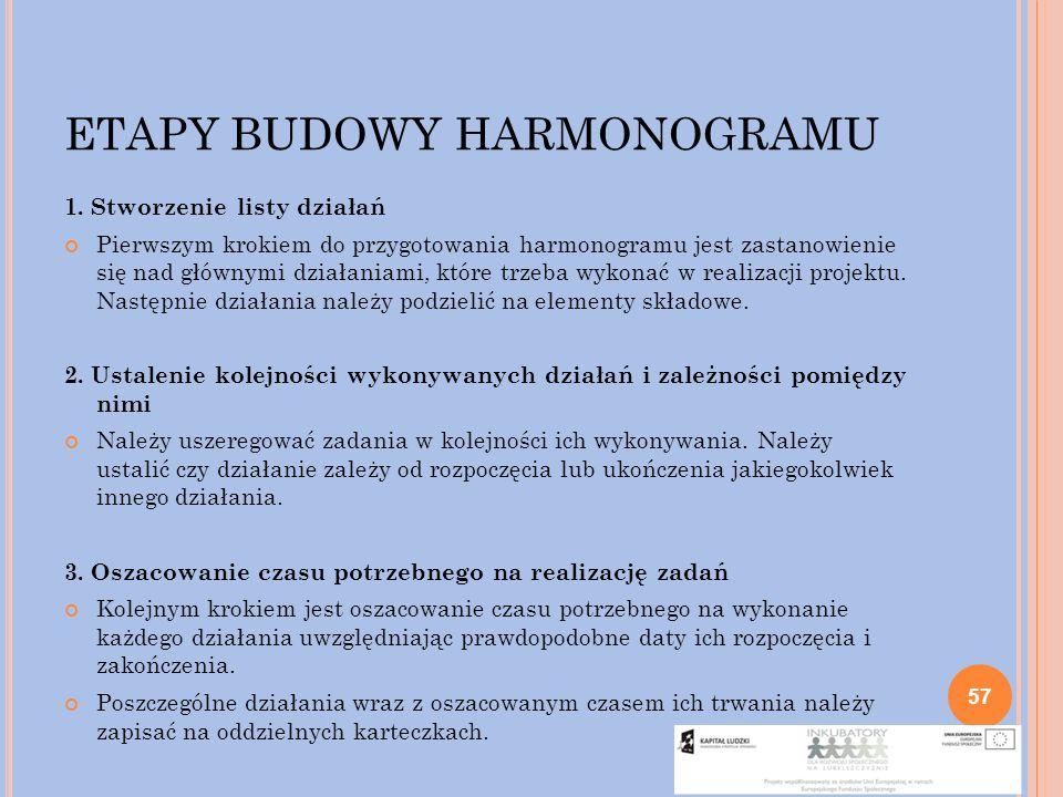 ETAPY BUDOWY HARMONOGRAMU