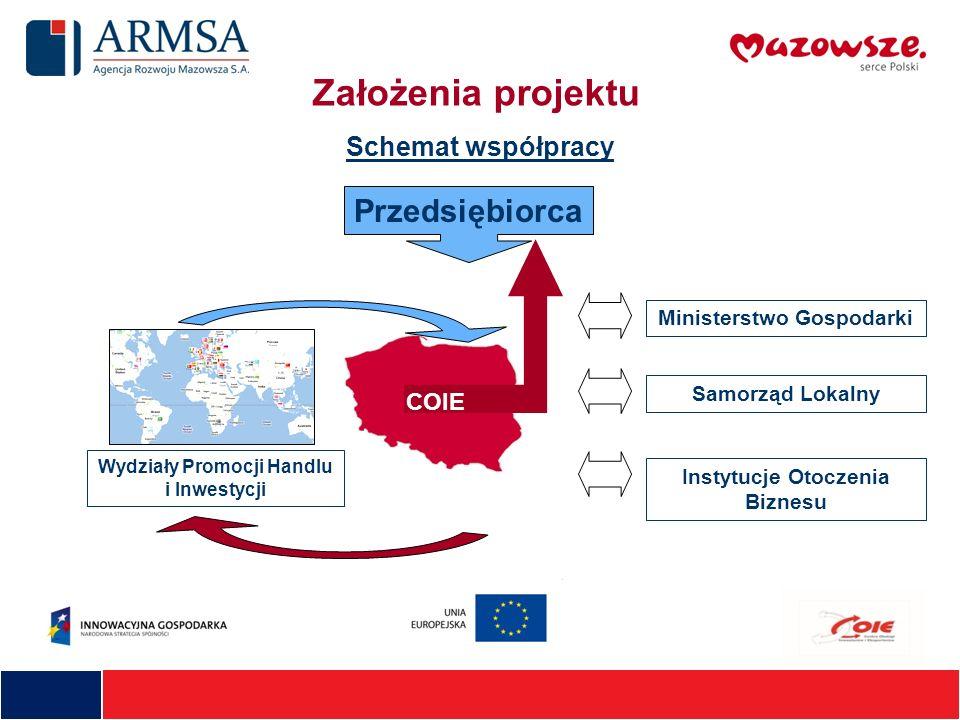 Założenia projektu Przedsiębiorca Schemat współpracy COIE