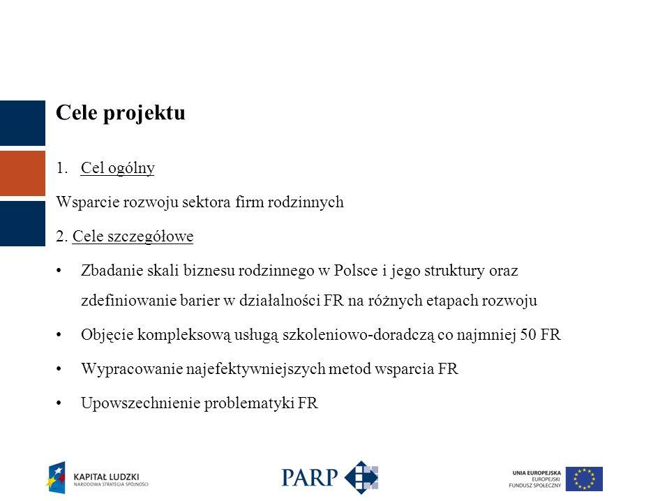 Cele projektu Cel ogólny Wsparcie rozwoju sektora firm rodzinnych