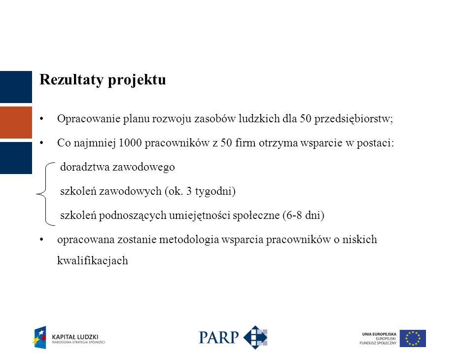 Rezultaty projektu Opracowanie planu rozwoju zasobów ludzkich dla 50 przedsiębiorstw;