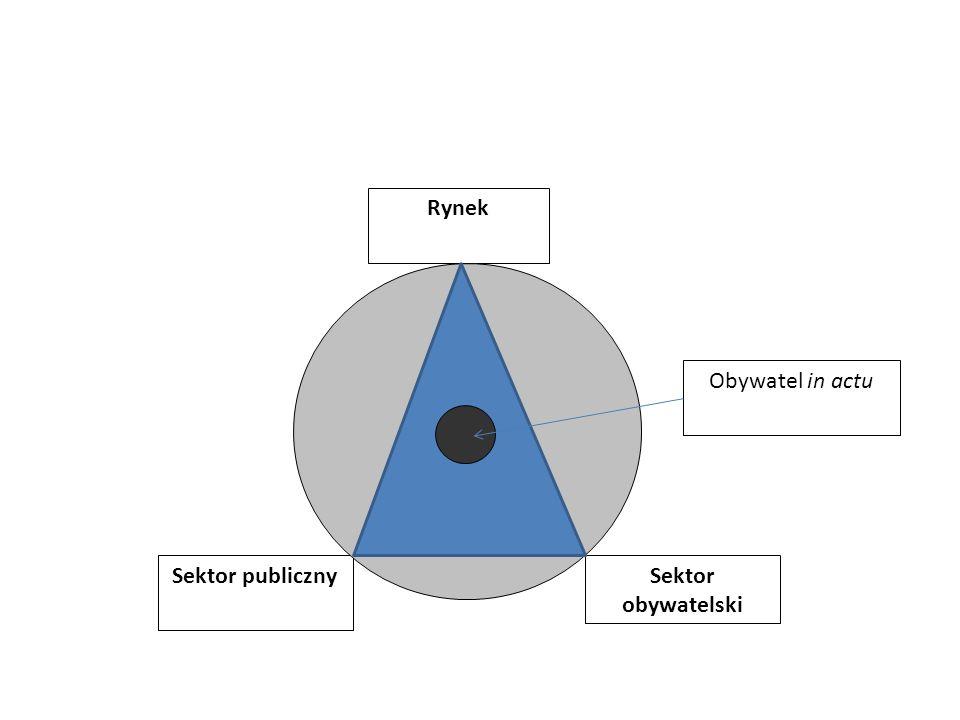 Rynek Obywatel in actu Sektor publiczny Sektor obywatelski