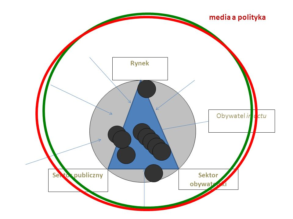 media a polityka Rynek Obywatel in actu Sektor publiczny