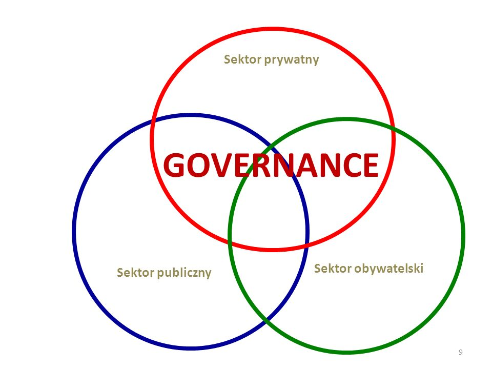 Sektor prywatny GOVERNANCE Sektor obywatelski Sektor publiczny