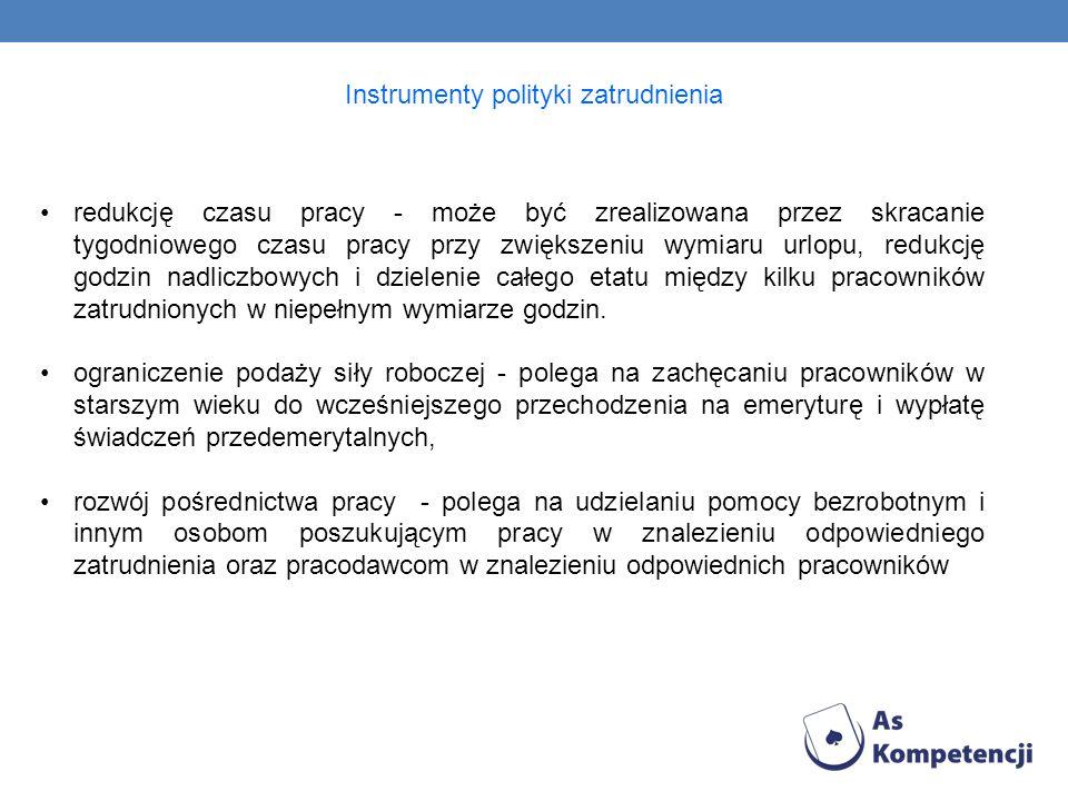 Instrumenty polityki zatrudnienia