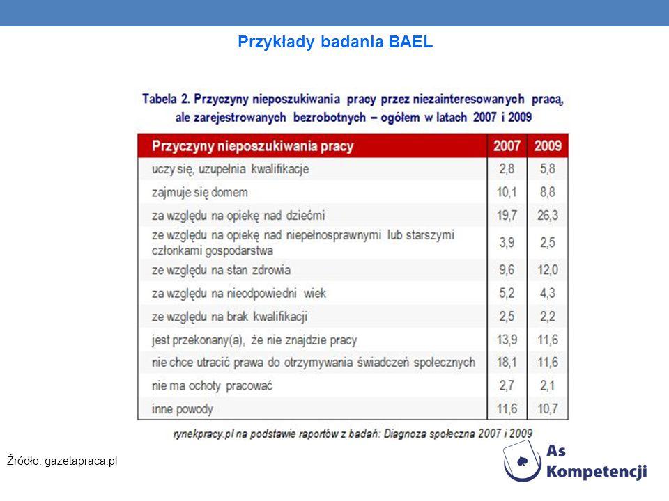 Przykłady badania BAEL