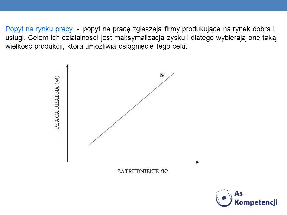 Popyt na rynku pracy - popyt na pracę zgłaszają firmy produkujące na rynek dobra i usługi.