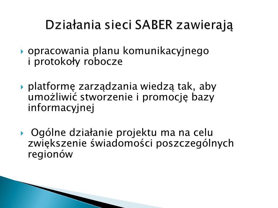 Działania sieci SABER zawierają