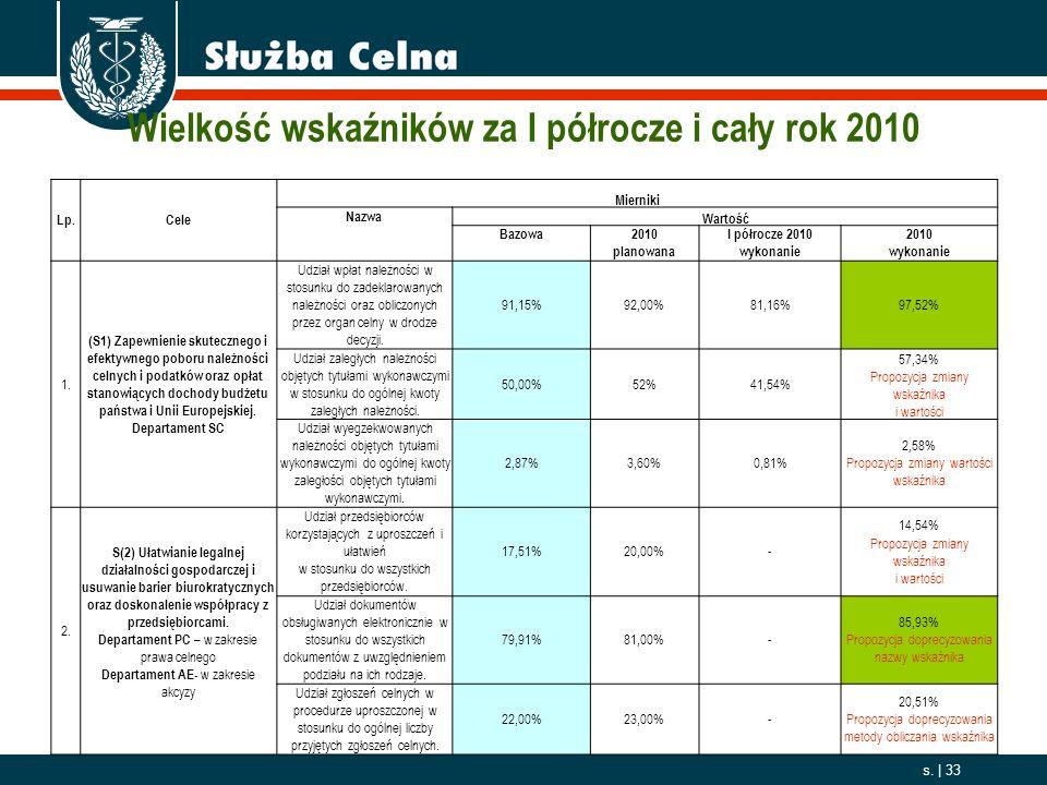 Wielkość wskaźników za I półrocze i cały rok 2010